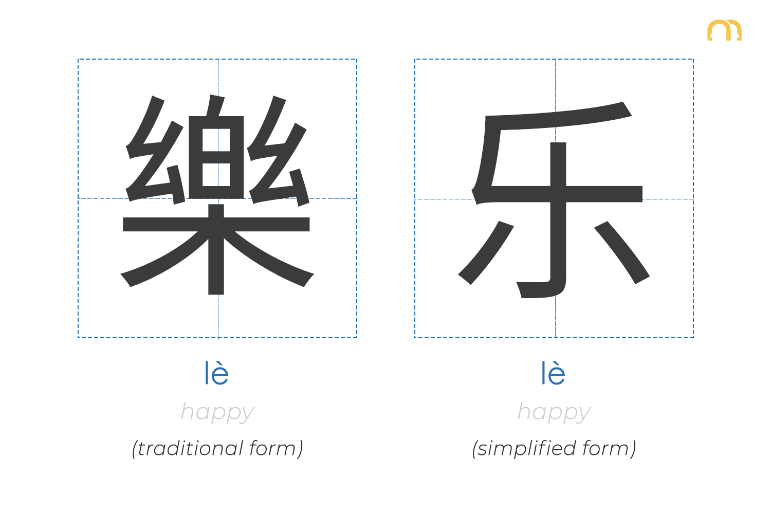 Chinese characters Simplified vs. Traditional | 乐 (happy) | That's Mandarin